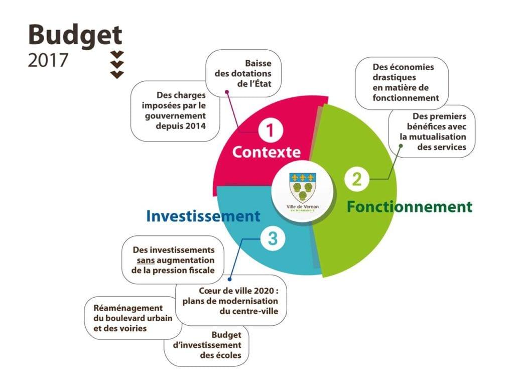 Budget 2017 Vernon