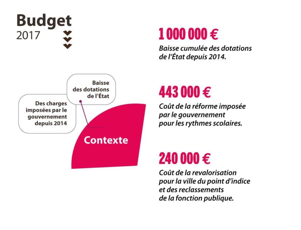 Contexte - budget 2017 Vernon