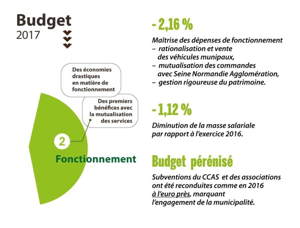 Fonctionnement - budget 2017 Vernon