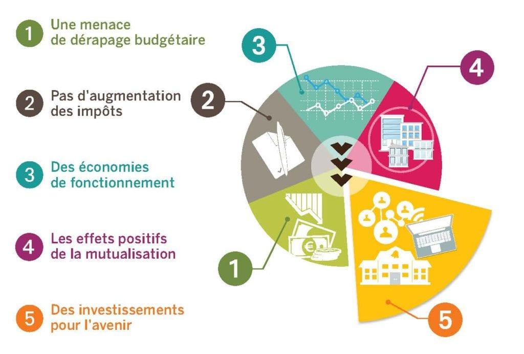 Budget mairie de vernon for Budget des mairies