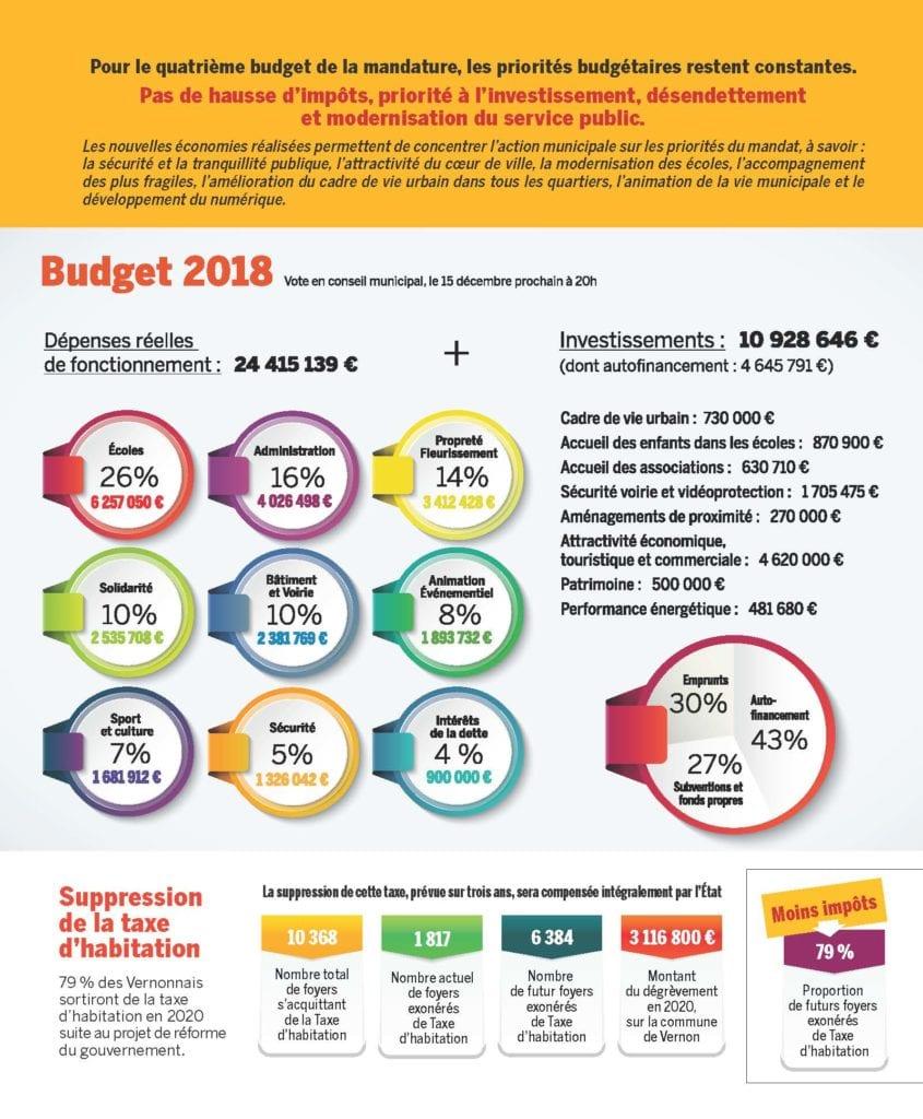 Budget 2018 Ville de Vernon