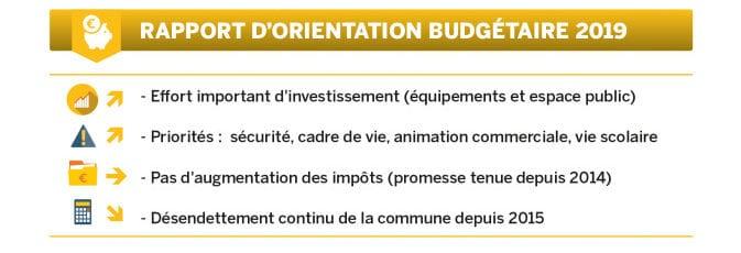 La promesse d'une non-augmentation des impôts est tenue depuis 2014 par l'équipe Générations Vernon qui a également initié un désendettement continu de la commune depuis 2015 (-20% en 4 ans).