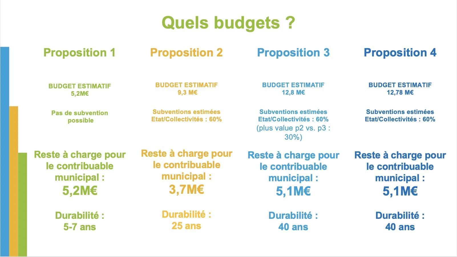 Consultation Coeur de Ville Vernon Budget
