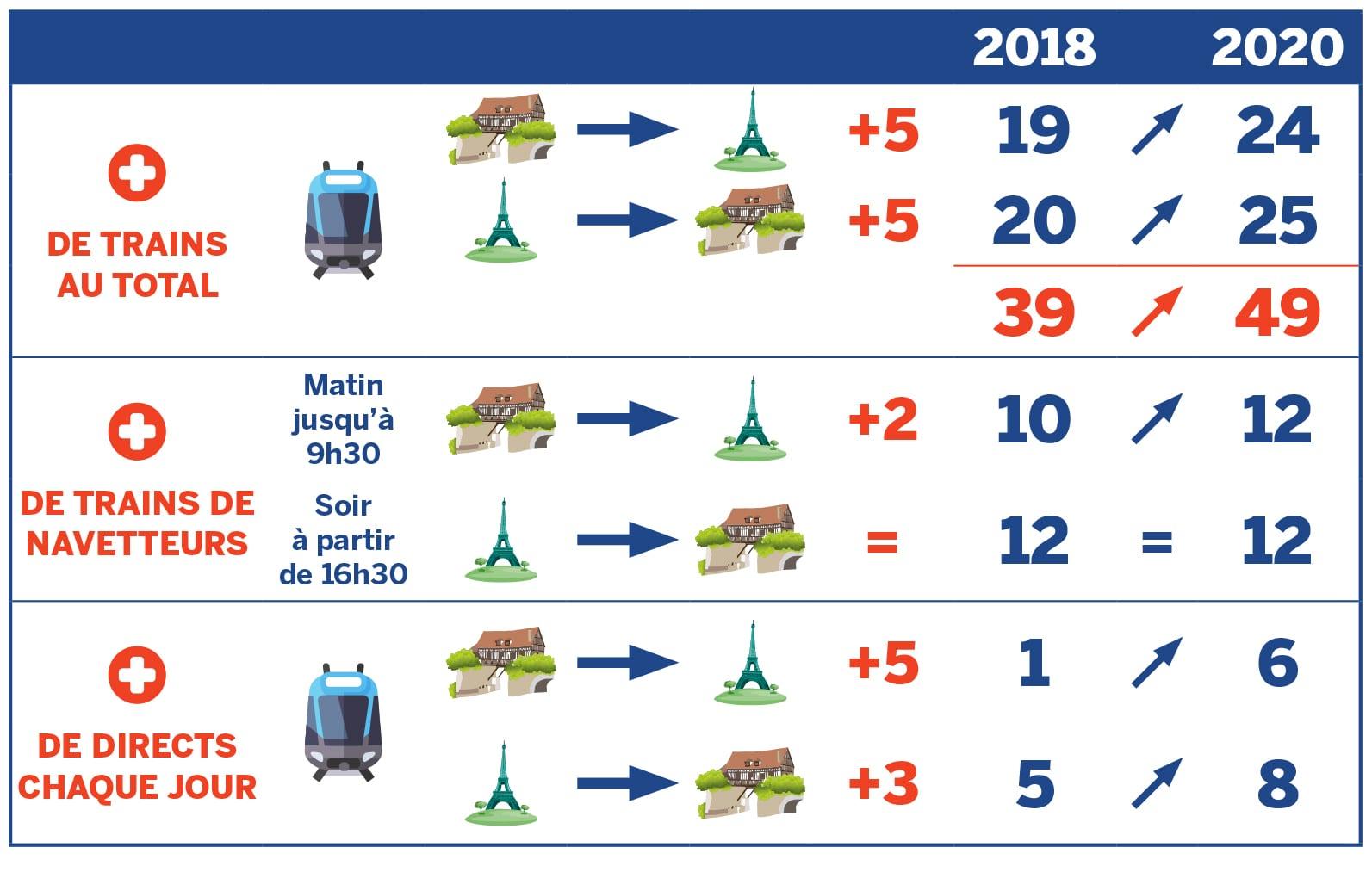 infographie nombre de trains vernon paris en 2020